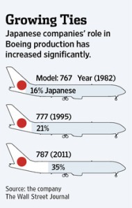 japan and boeing