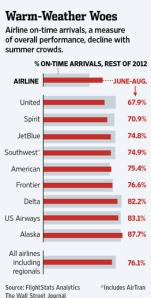 airline arrival rates