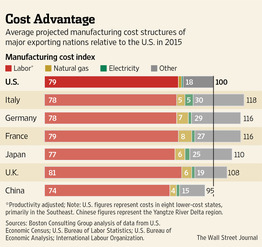 us cost advantage