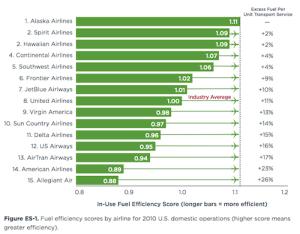 airline fuel efficiency