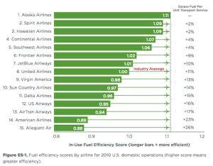 airline fuel efficiency