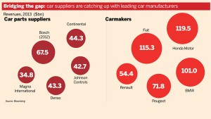 Revenues of parts suppliers vs. auto makers