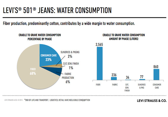 Om In The News Blue Jeans And Sustainability Jay Barry