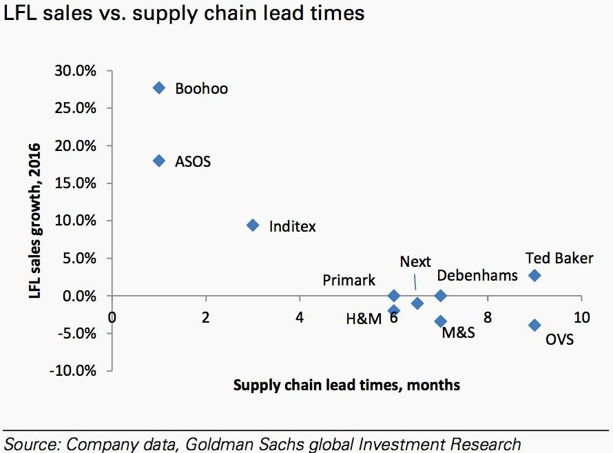 supply chain zara vs gap (old navy, however, has been singled out for a quicker supply chain than its sister brand, gap) however, zara's business model has positioned the retailer to avoid such a fate.